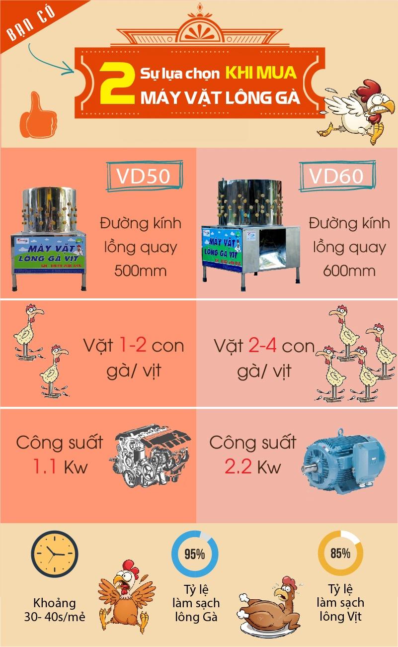 So sánh máy vặt vịt lông gà VD50 và VD60