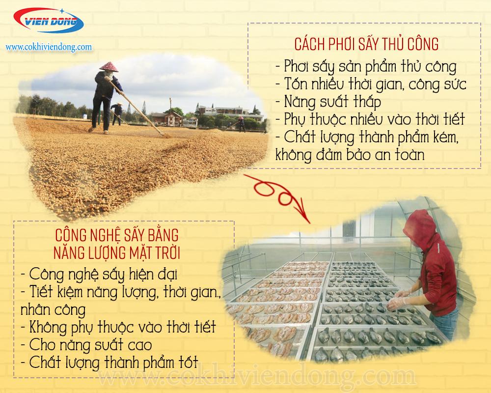 Ưu điểm của nhà sấy nông sản
